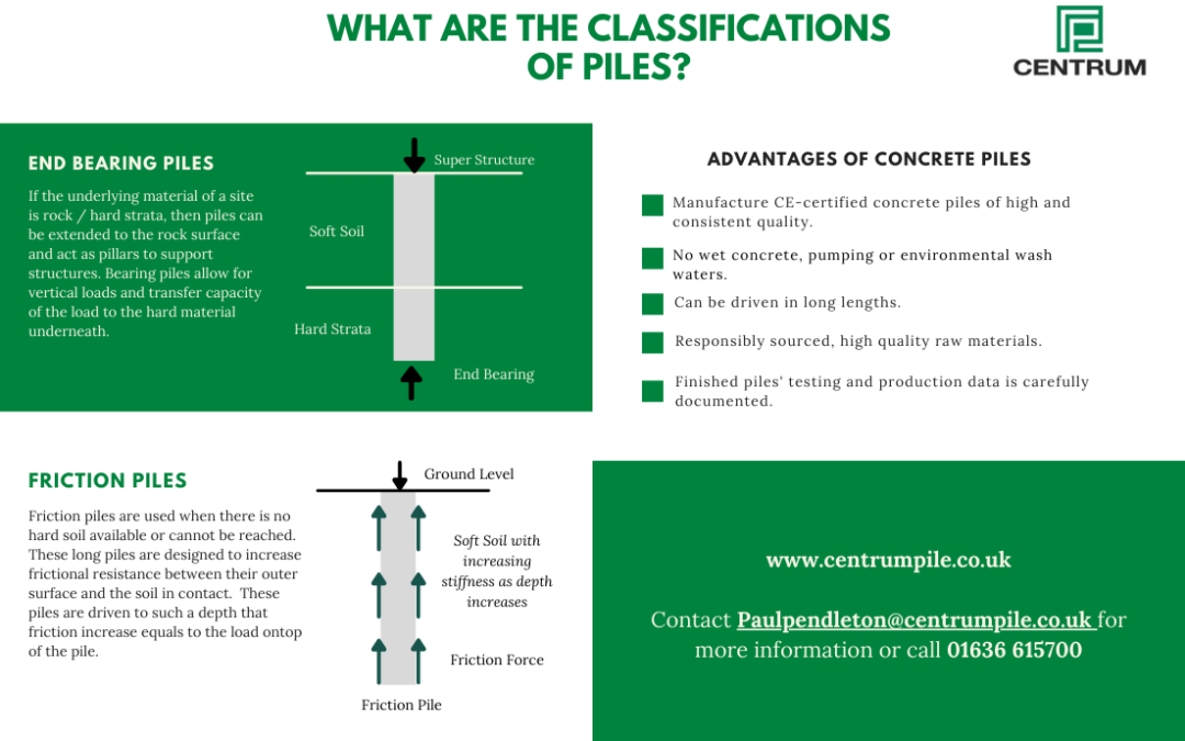 What are the classifications of piles?